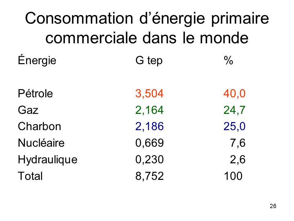 Consommation d'énergie primaire commerciale dans le monde