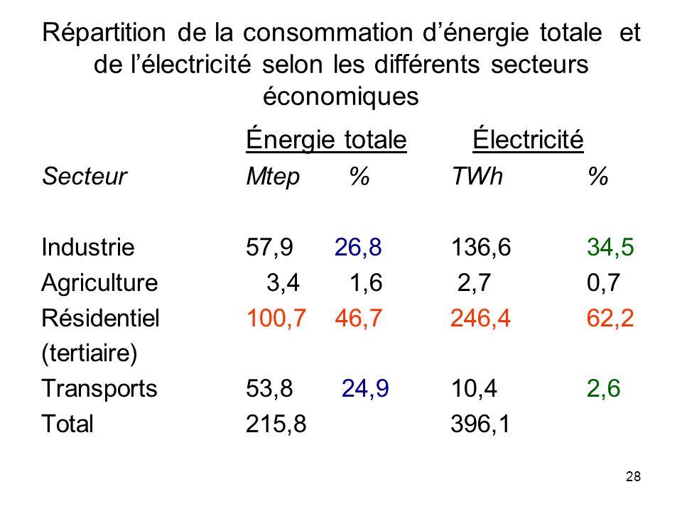 Énergie totale Électricité