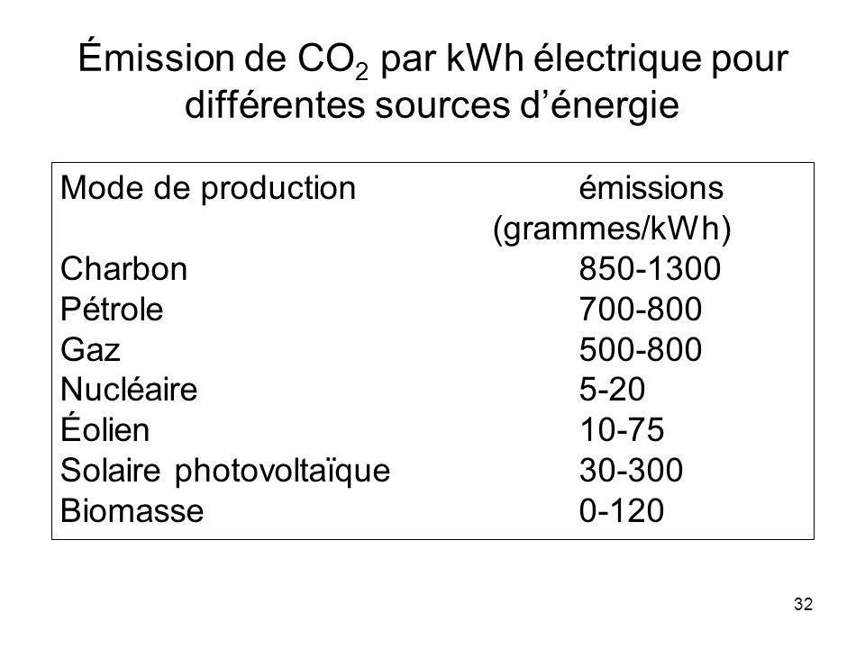 Émission de CO2 par kWh électrique pour différentes sources d'énergie