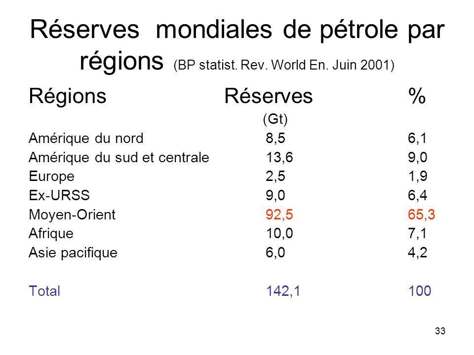 Réserves mondiales de pétrole par régions (BP statist. Rev. World En