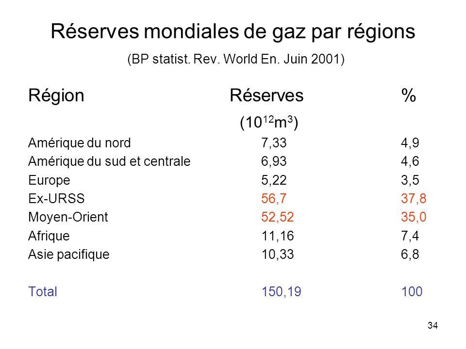 Réserves mondiales de gaz par régions (BP statist. Rev. World En