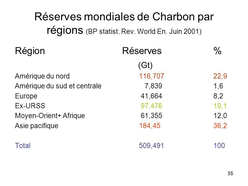 Réserves mondiales de Charbon par régions (BP statist. Rev. World En