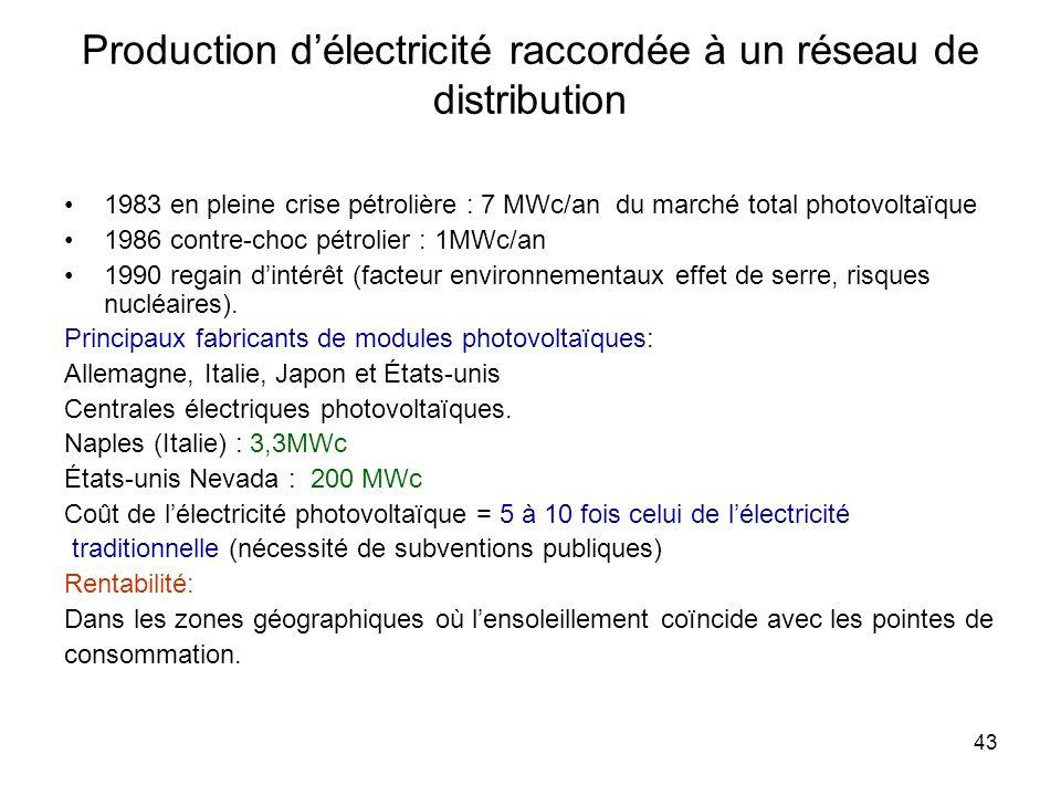 Production d'électricité raccordée à un réseau de distribution