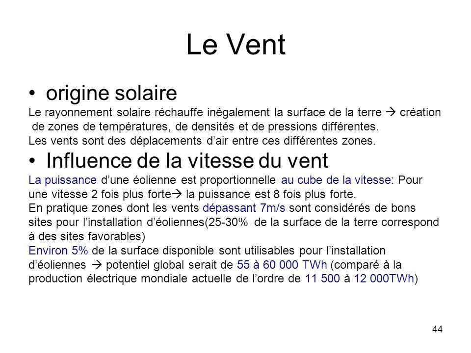 Le Vent origine solaire Influence de la vitesse du vent