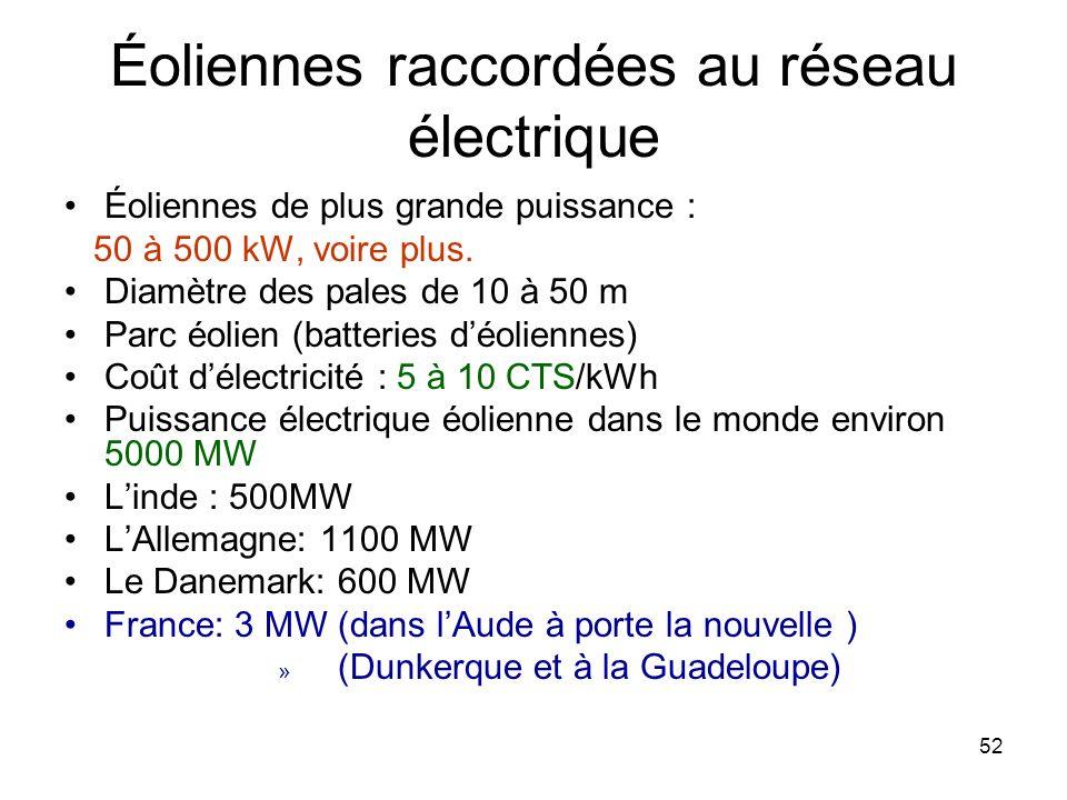Éoliennes raccordées au réseau électrique