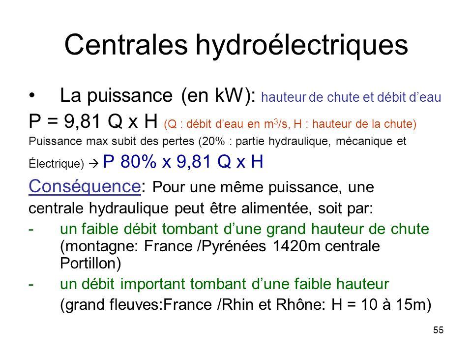 Centrales hydroélectriques