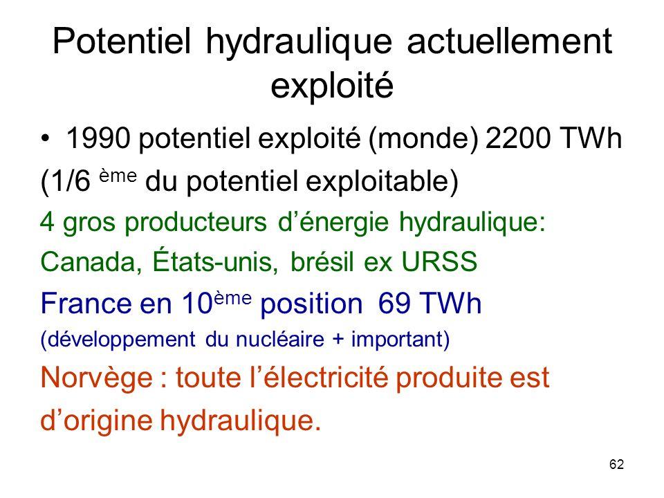 Potentiel hydraulique actuellement exploité