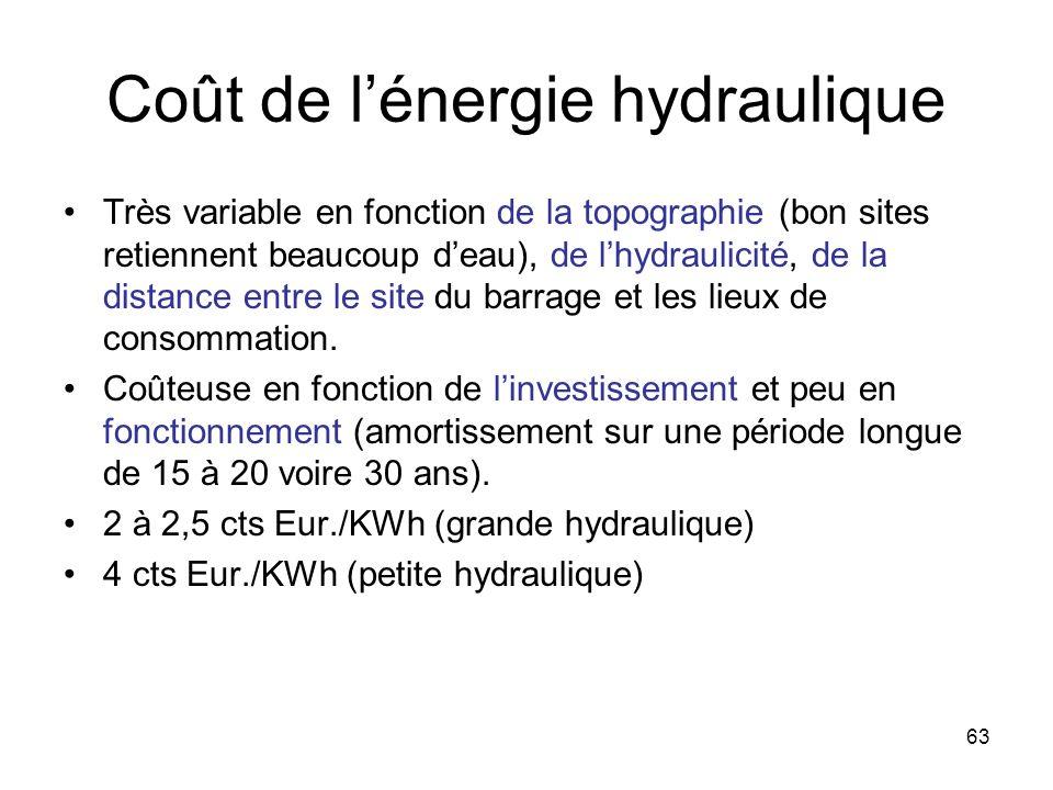 Coût de l'énergie hydraulique