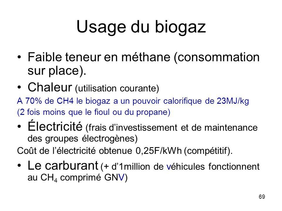 Usage du biogaz Faible teneur en méthane (consommation sur place).