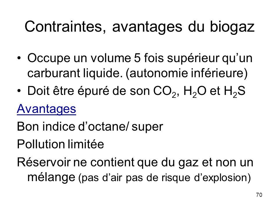 Contraintes, avantages du biogaz