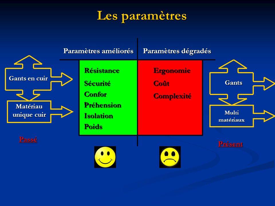 Les paramètres Paramètres améliorés Paramètres dégradés Résistance