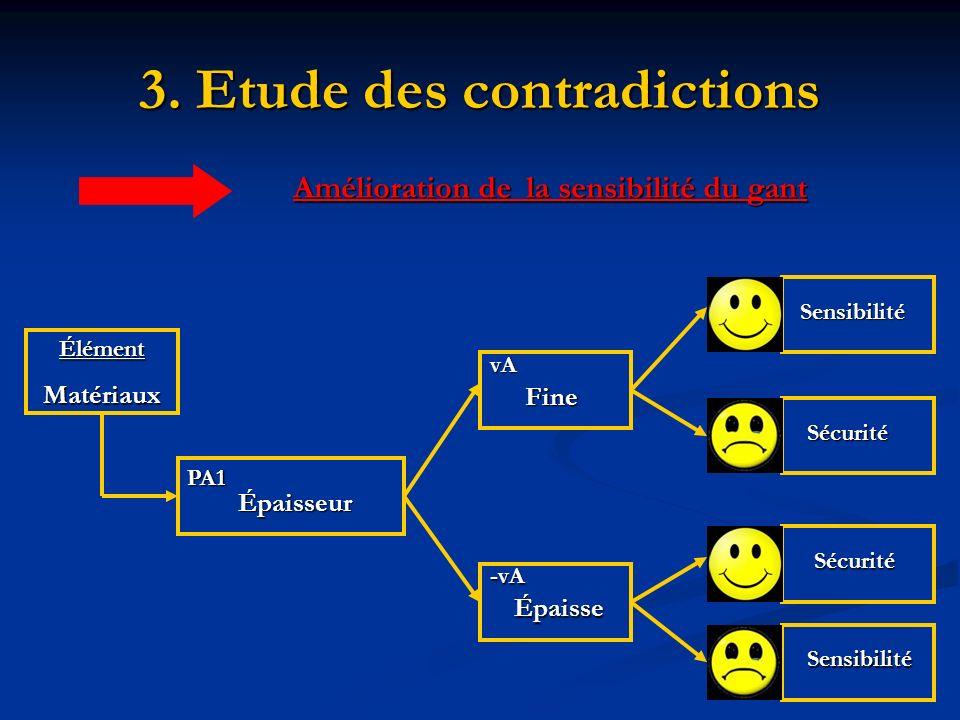 3. Etude des contradictions