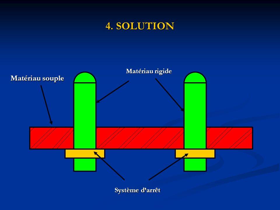 4. SOLUTION Matériau rigide Matériau souple Système d'arrêt