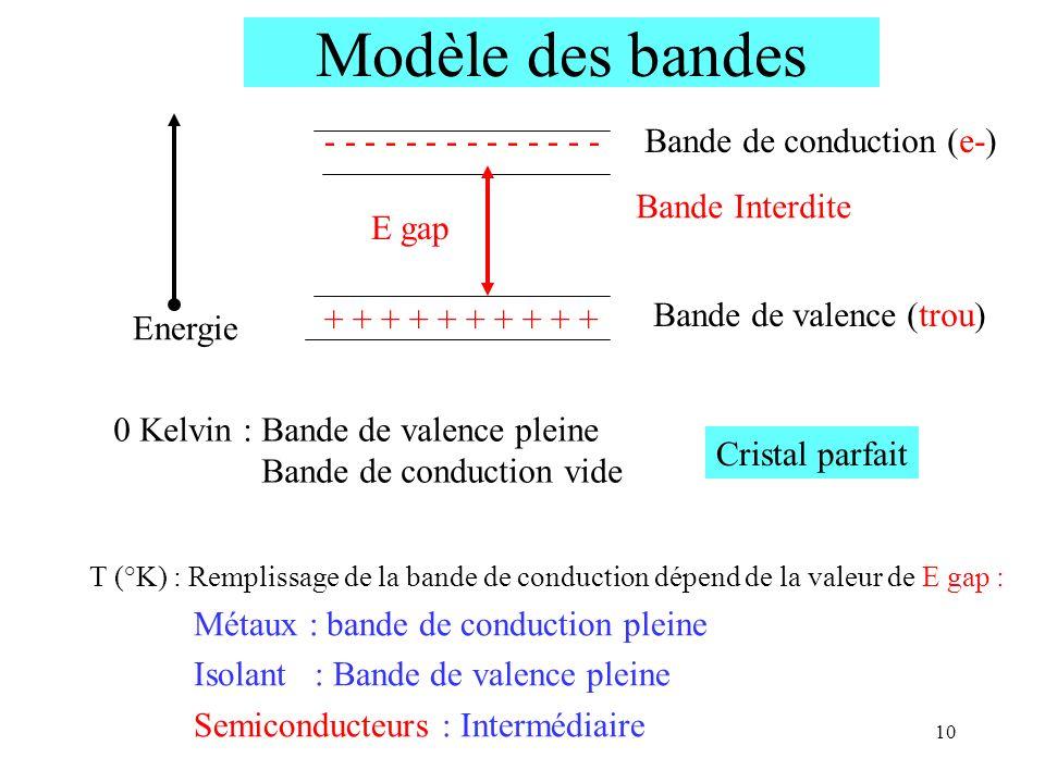 Modèle des bandes - - - - - - - - - - - - - - Bande de conduction (e-)