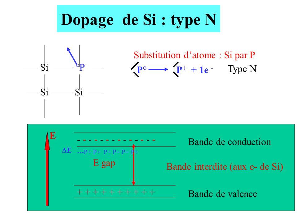 Dopage de Si : type N Si °P Si Substitution d'atome : Si par P P°