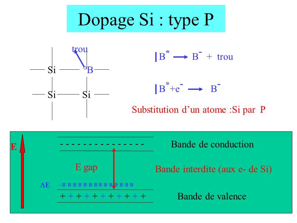 Dopage Si : type P trou B* B- + trou Si °B Si B*+e- B-
