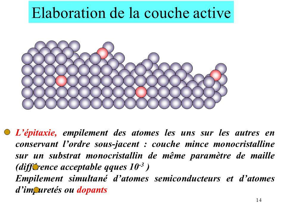 Elaboration de la couche active