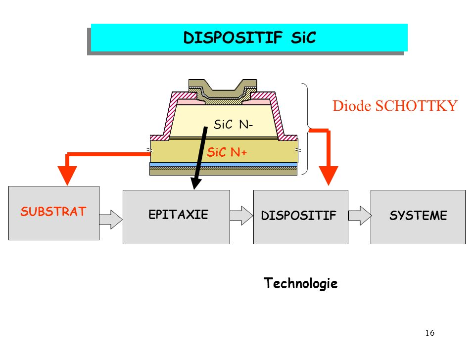 DISPOSITIF SiC Diode SCHOTTKY Technologie SiC N- SiC N+ EPITAXIE