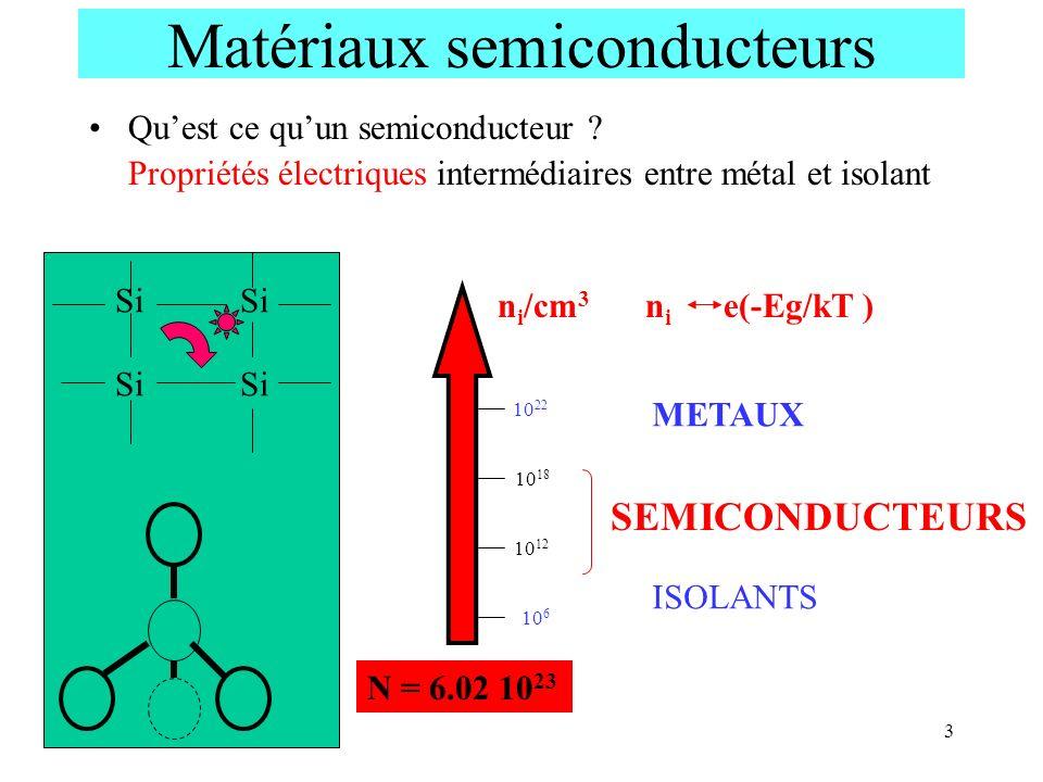 Matériaux semiconducteurs