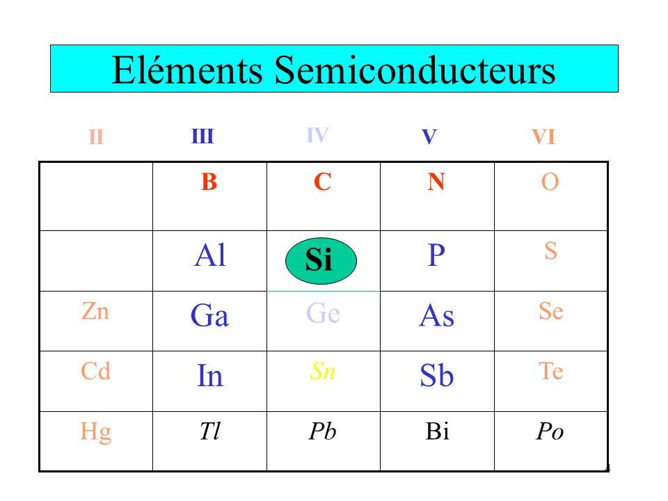 Eléments Semiconducteurs