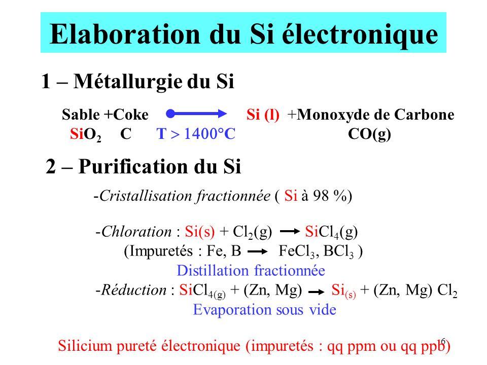 Elaboration du Si électronique