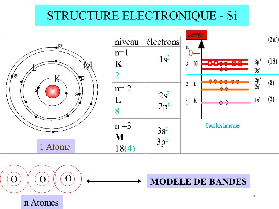 STRUCTURE ELECTRONIQUE - Si