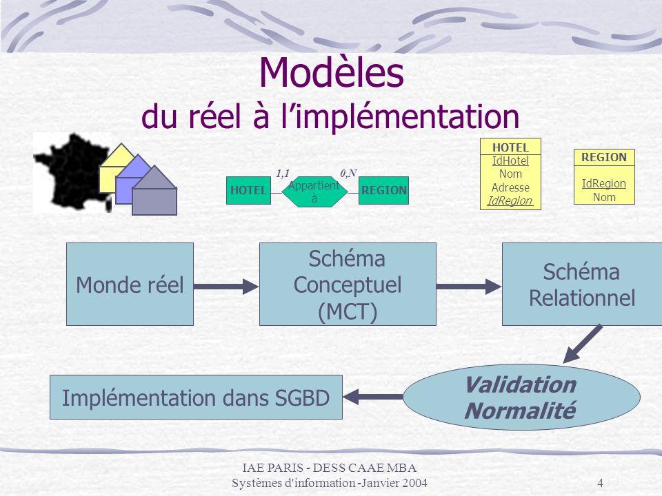Modèles du réel à l'implémentation