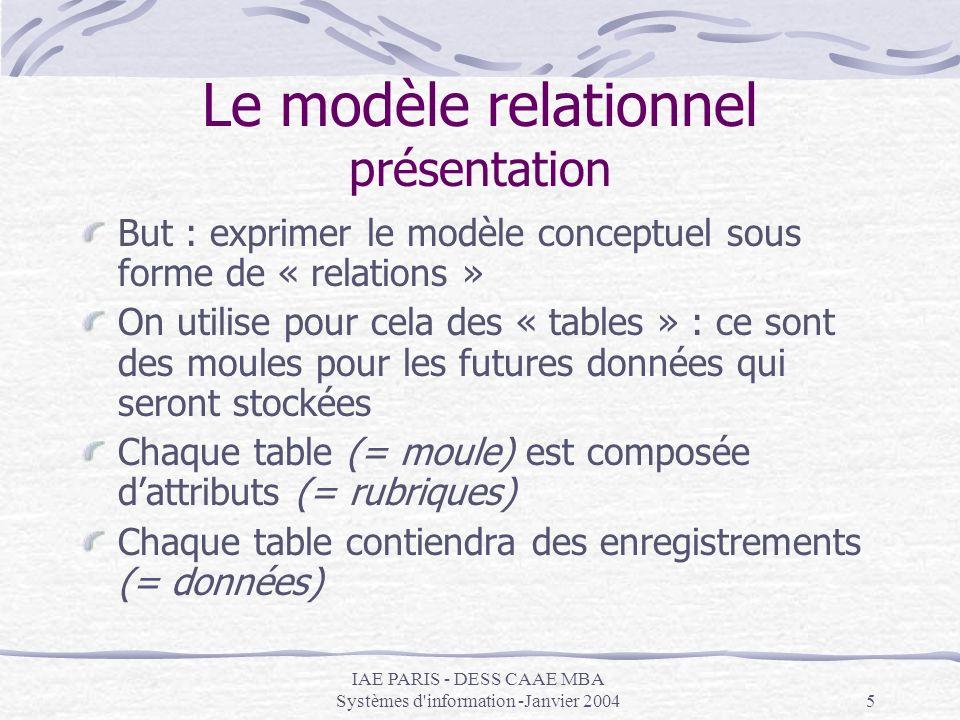 Le modèle relationnel présentation