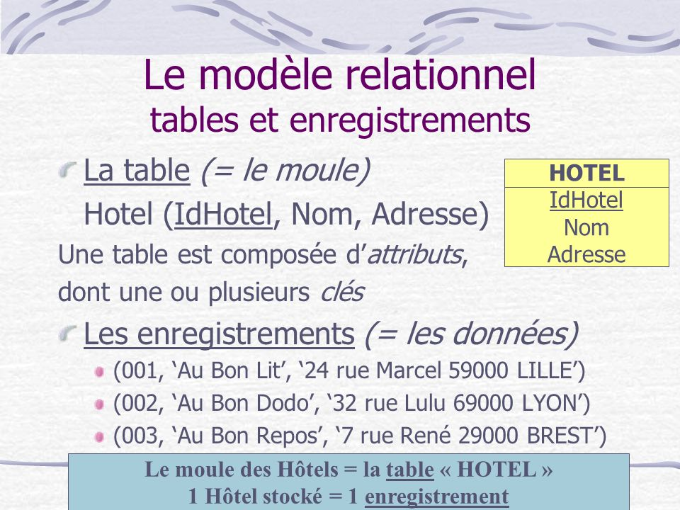 Le modèle relationnel tables et enregistrements