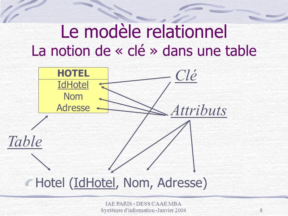 Le mod le entit associations mcd mod le conceptuel des for Les noms des hotels