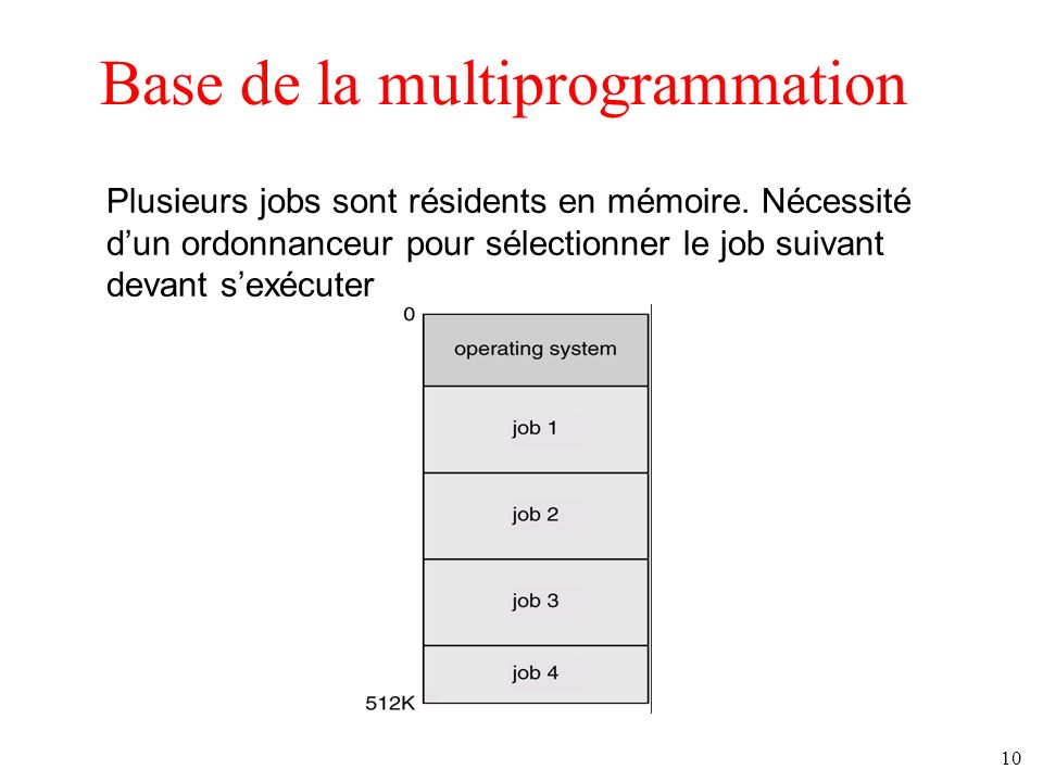 Base de la multiprogrammation