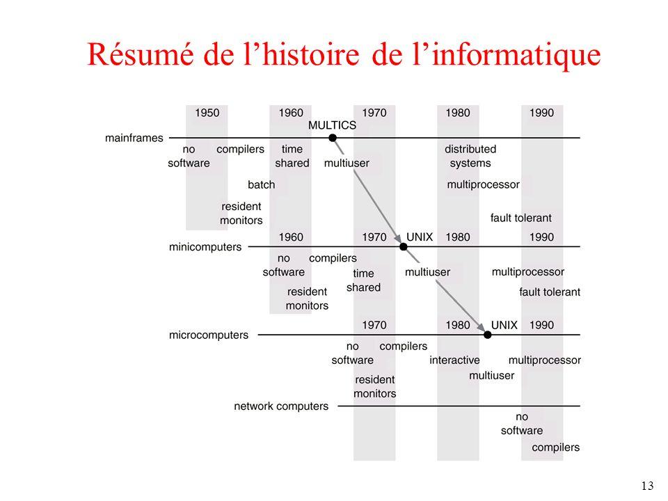 Résumé de l'histoire de l'informatique