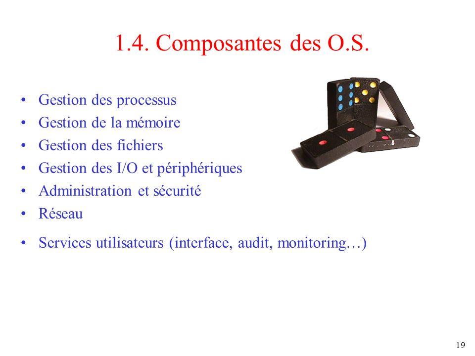 1.4. Composantes des O.S. Gestion des processus Gestion de la mémoire