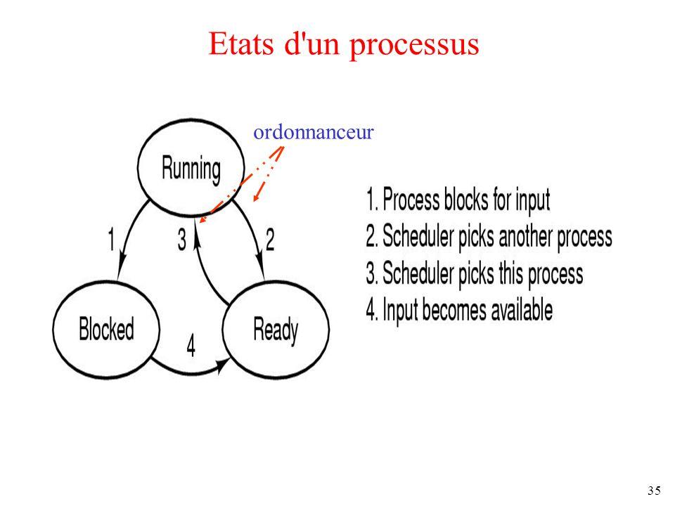 Etats d un processus ordonnanceur .