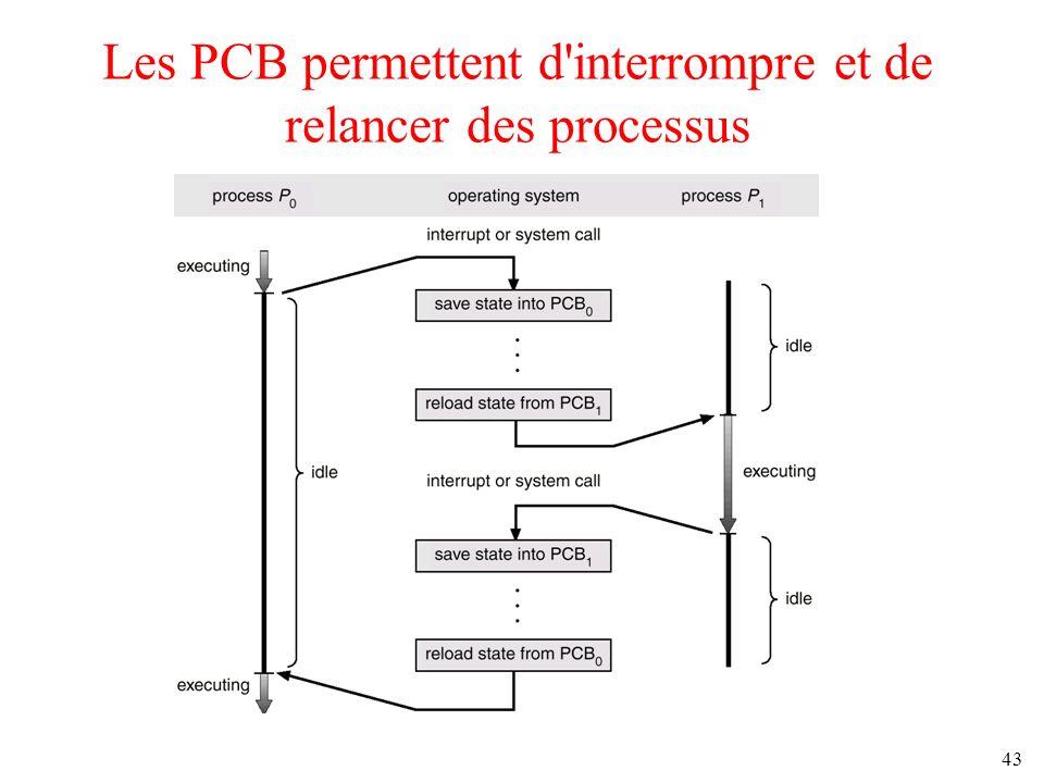 Les PCB permettent d interrompre et de relancer des processus