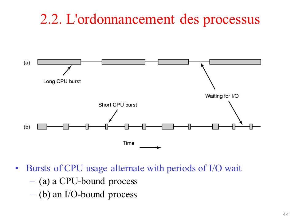 2.2. L ordonnancement des processus