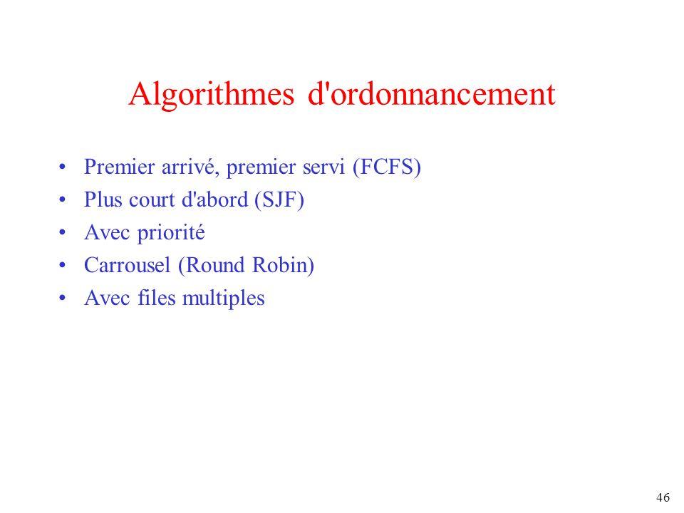 Algorithmes d ordonnancement