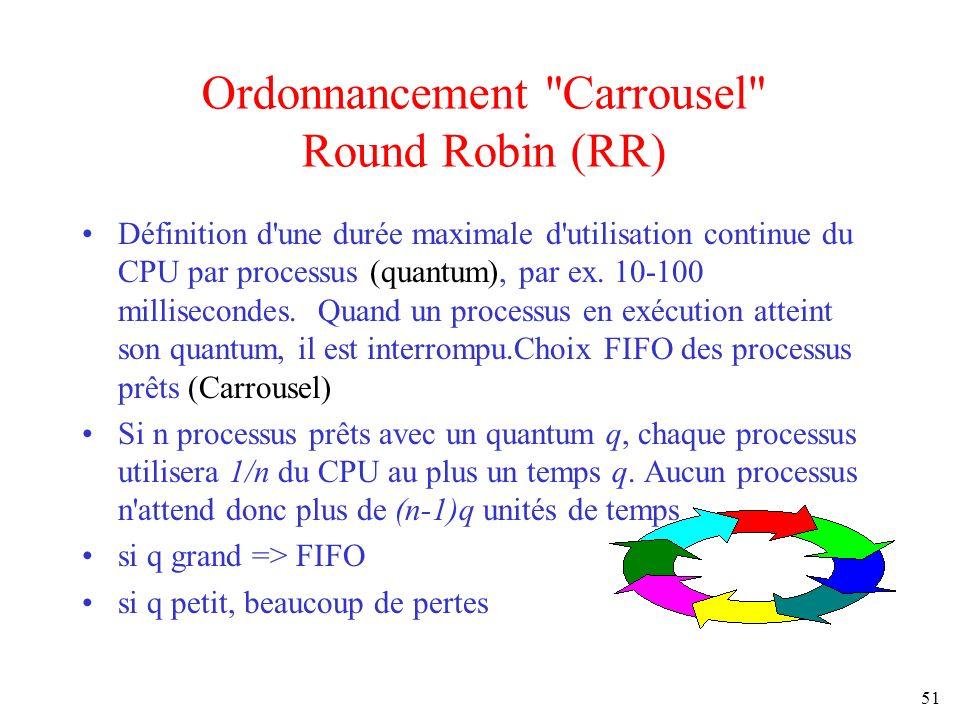 Ordonnancement Carrousel Round Robin (RR)