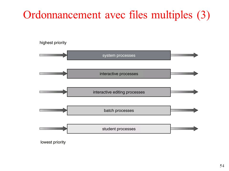 Ordonnancement avec files multiples (3)