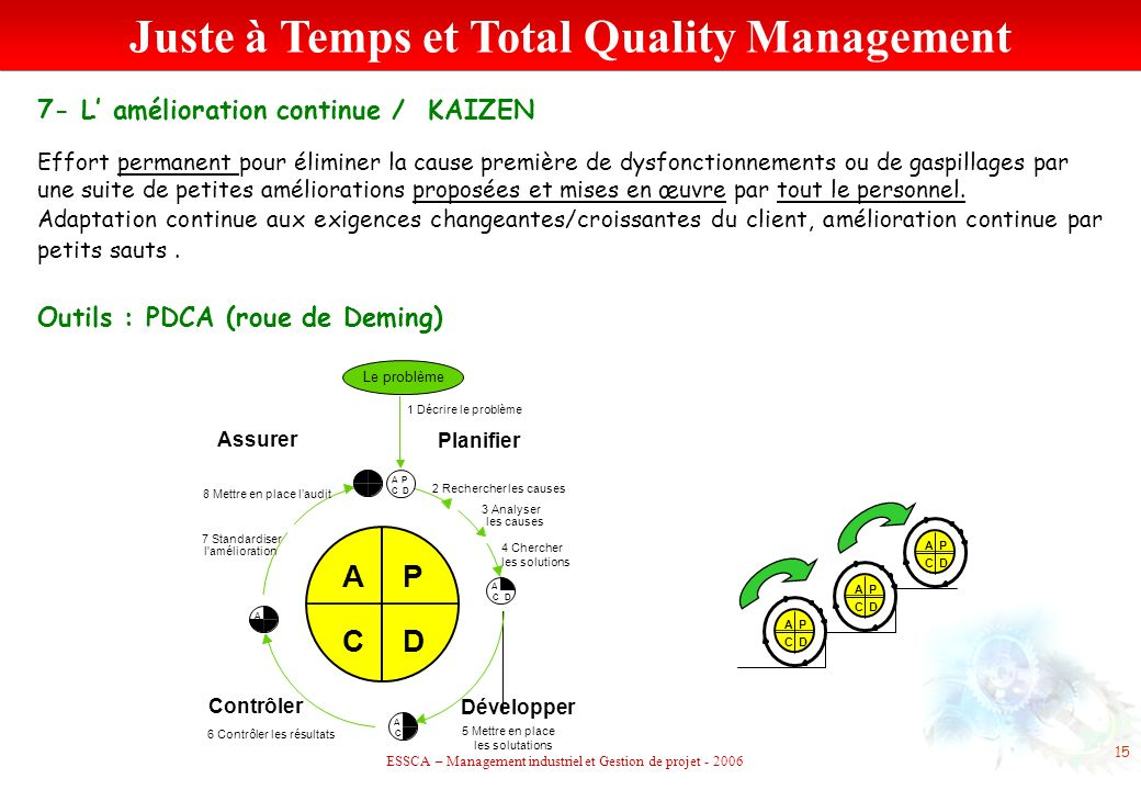 Juste à Temps et Total Quality Management