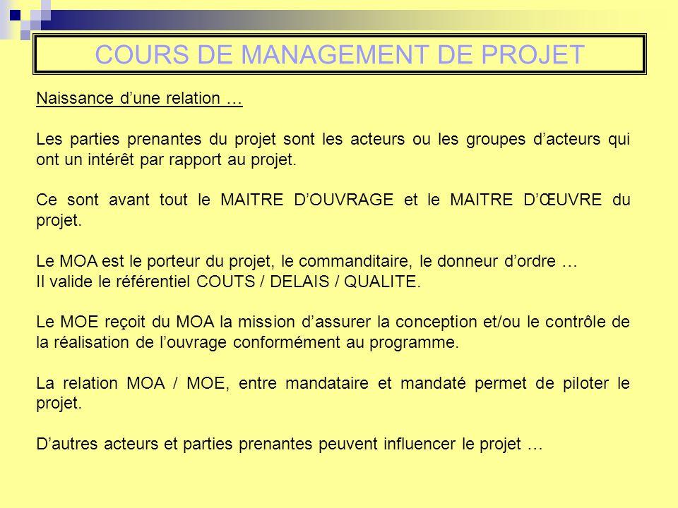 Cours De Management De Projet Insa Strasbourg Gc4 S