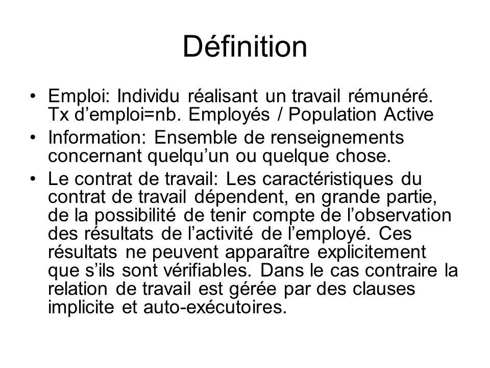 Définition Emploi: Individu réalisant un travail rémunéré. Tx d'emploi=nb. Employés / Population Active.