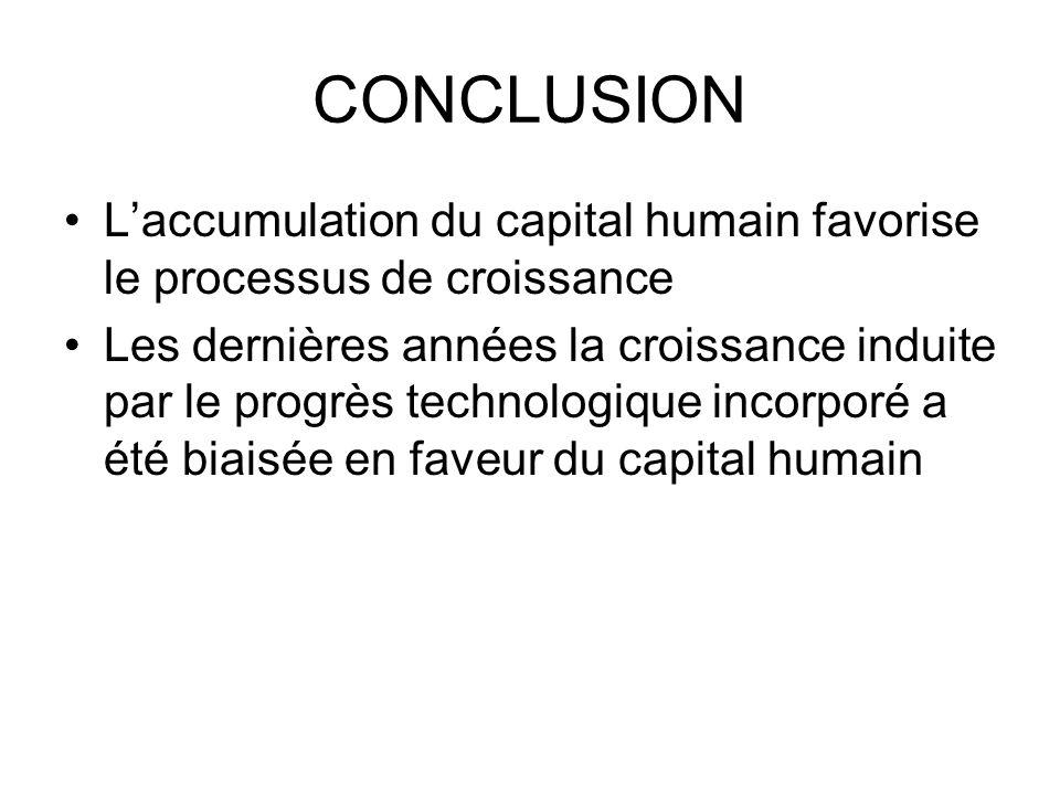 CONCLUSION L'accumulation du capital humain favorise le processus de croissance.
