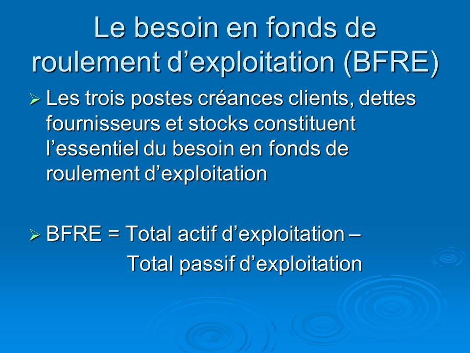 Le besoin en fonds de roulement d'exploitation (BFRE)