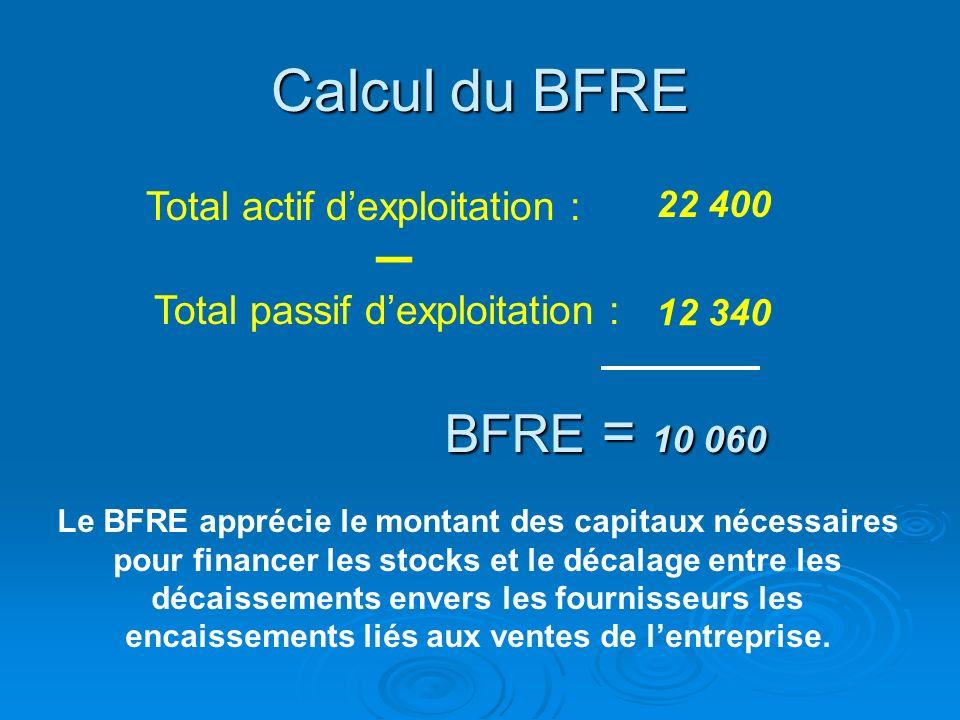 _ Calcul du BFRE BFRE = 10 060 Total actif d'exploitation :