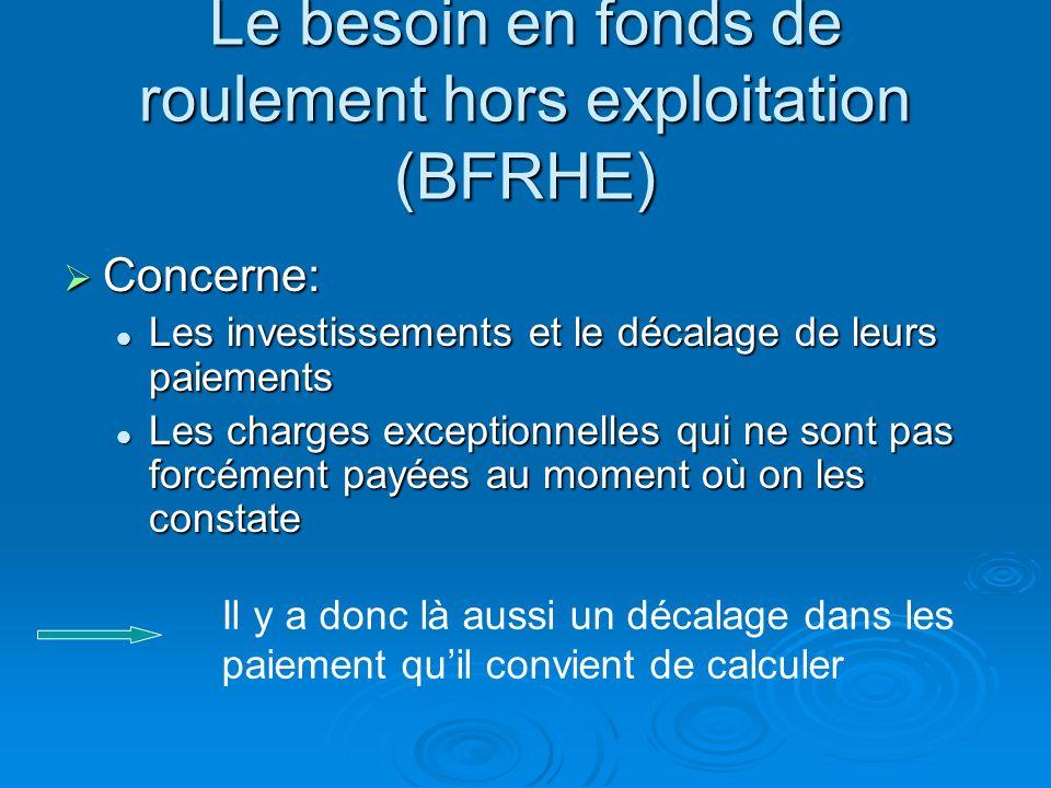 Le besoin en fonds de roulement hors exploitation (BFRHE)