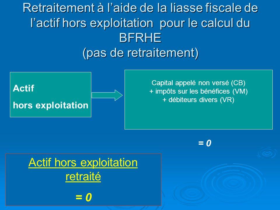 Retraitement à l'aide de la liasse fiscale de l'actif hors exploitation pour le calcul du BFRHE (pas de retraitement)