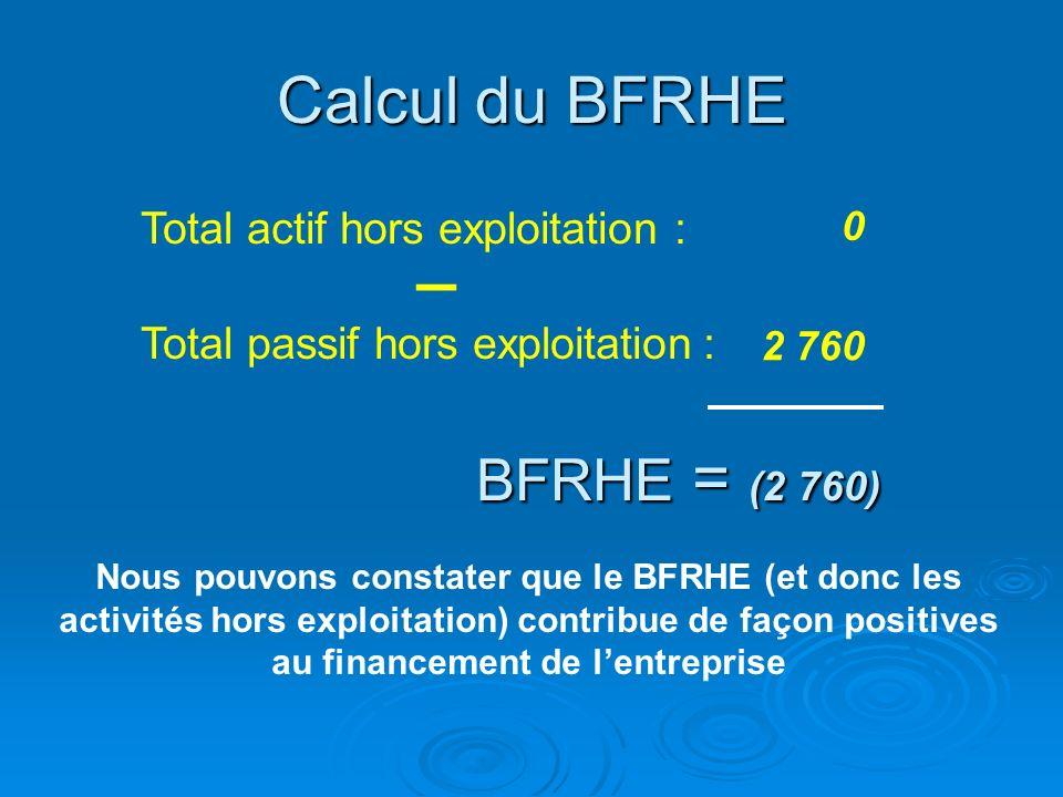 _ Calcul du BFRHE BFRHE = (2 760) Total actif hors exploitation :
