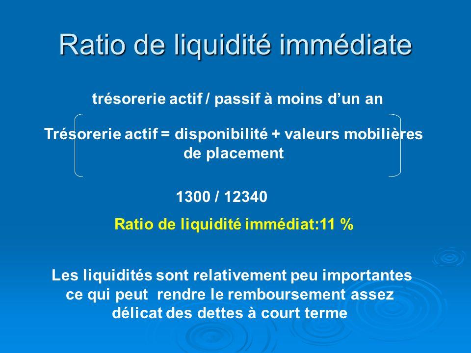 Ratio de liquidité immédiate