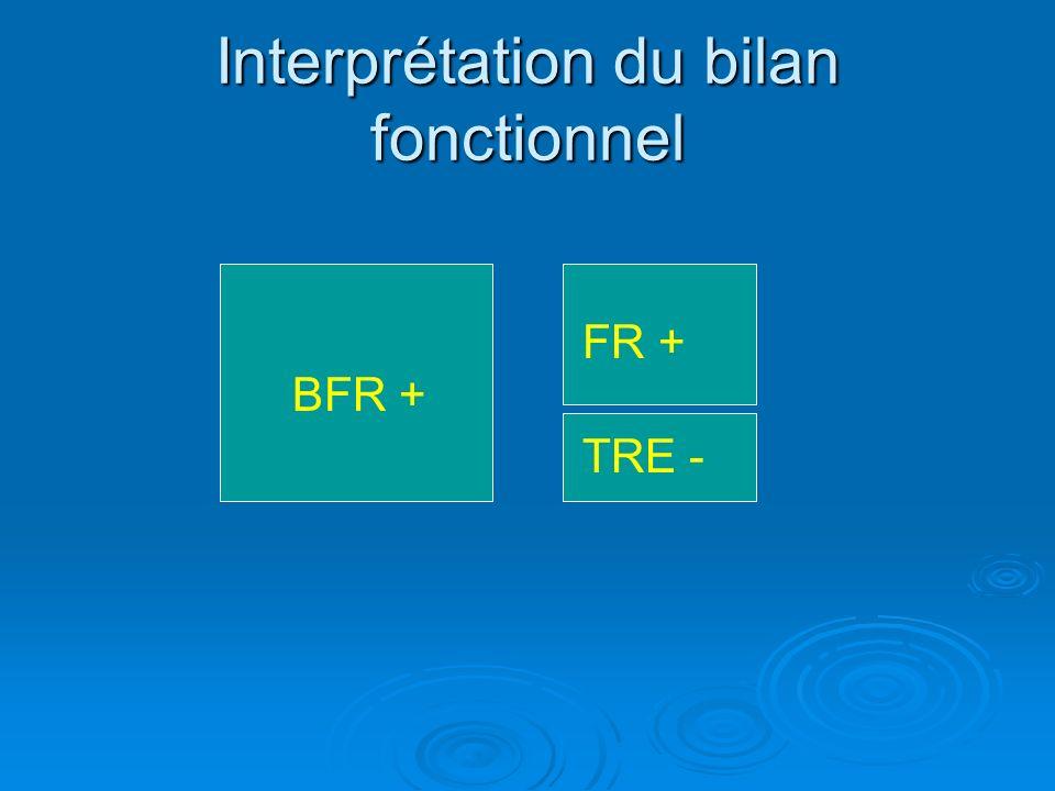 Interprétation du bilan fonctionnel